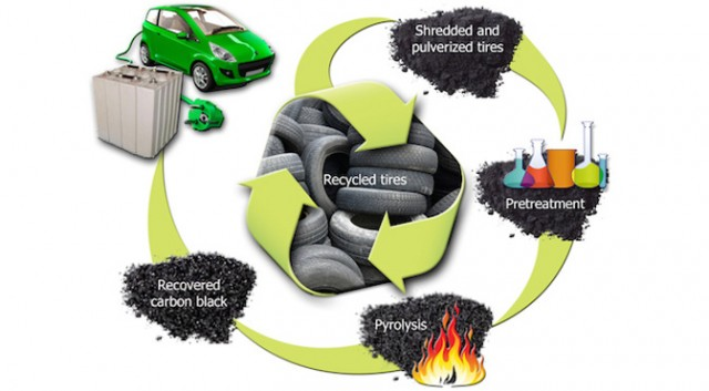 Tire recycling for battery process