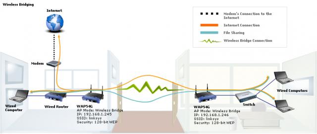 linking-networks-using-a-wireless-bridge