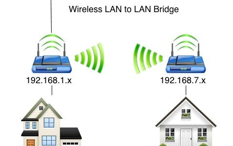 Expand networks with Hybrid Wireless Access Point-Bridge-Client