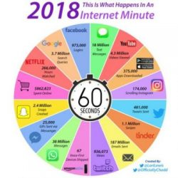 Web Traffic in an Internet Minute