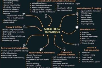 top Emerging technologies